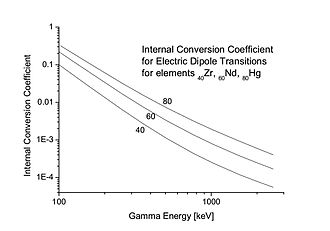Internal conversion - Internal Conversion Coefficient for E1 transitions for Z = 40, 60, and 80 according to the tables by Sliv and Band, as a function of the transition energy.