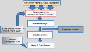 Management and Planning Organization of Iran - Iranian budget process
