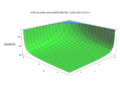 Jeffreys prior probability for the beta distribution - J. Rodal.png
