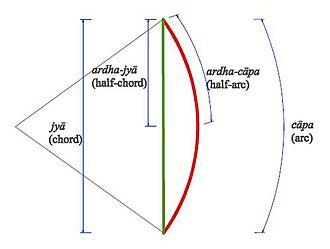 Jyā, koti-jyā and utkrama-jyā - Literal meaning of jyā