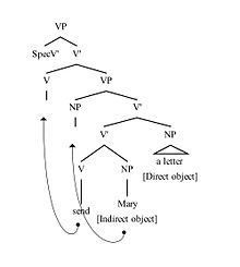 Indirect object tree diagram introduction to electrical wiring dative shift wikipedia rh en wikipedia org sentence diagramming indirect object gave with indirect objects ccuart Image collections