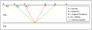 Amplitude versus offset term for referring to the dependency of the seismic attribute, amplitude, with the distance between the source and receiver