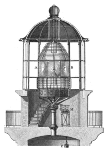 Lanterna di faro, metà 1800