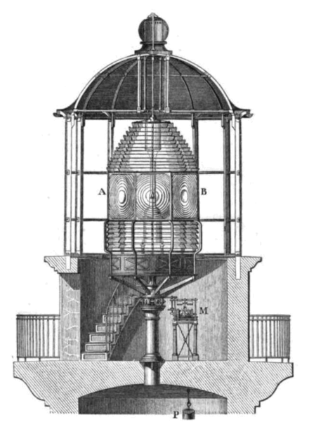 Lighthouse lantern room from mid-1800s Lighthouse lantern room with Fresnel lens.png