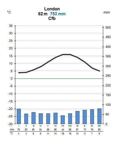 Londoni kliimadiagramm