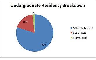 Mills College - Image: Mills College UG Residency Breakdown
