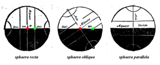 Right ascension - Image: Old RA diagram