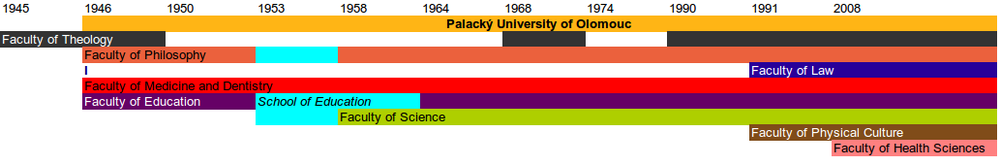 Evolution of Olomouc University