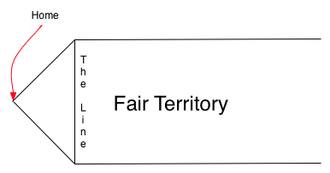 Over-the-line - A diagram of an Over-The-Line court