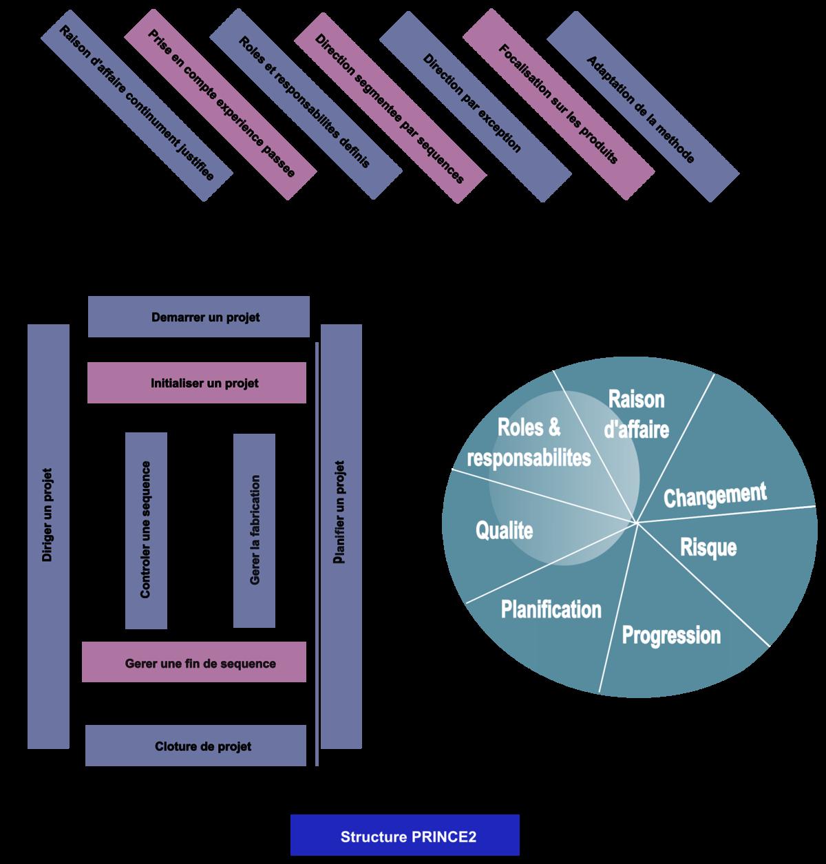 prince2 project management methodology pdf