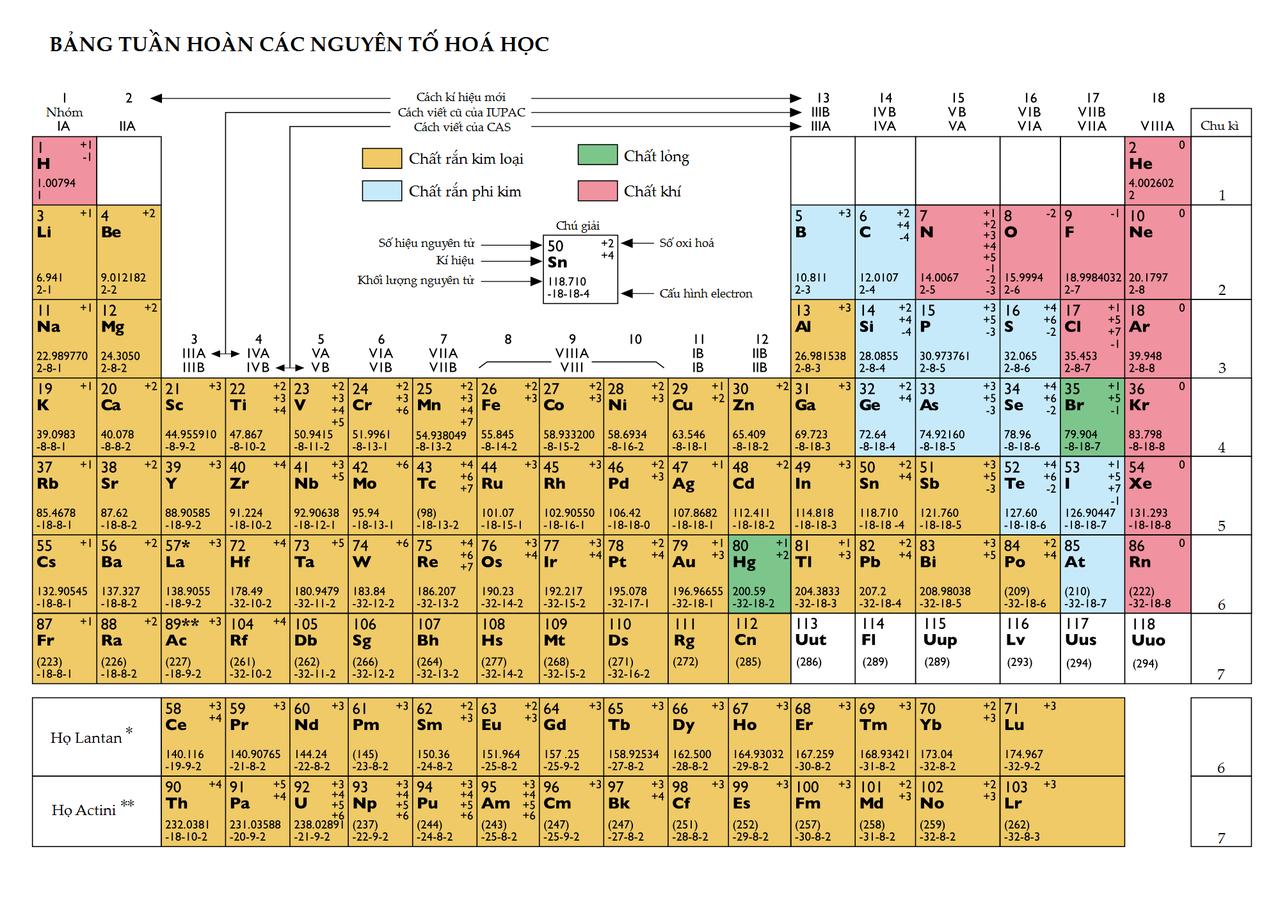 tabla peridica de los elementos wikiwand - Tablas Periodicas De Los Elementos Que Han Existido