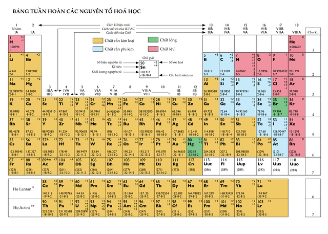 Fileperiodic table of the elements in vietnameseg wikimedia other resolutions 320 228 pixels urtaz Choice Image