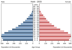 Population pyramid of Haiti 2015.png