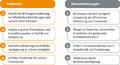 Potenziale und Herausforderungen des SWK.png