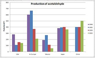 Acetaldehyde - Production Of Acetaldehyde