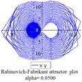 Rabinovich Fabricant xy plot 0.05.png