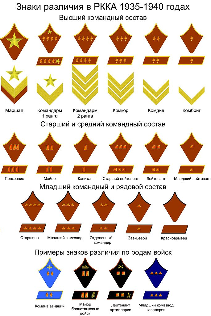 Red Army Rank Insignias 1935 1940g