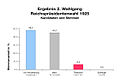 Reichspraesidentenwahl 1925 Wahlgang 2 farbangepasst.jpg