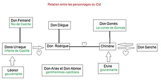 fichier relation entre les personnages du cid jpg wikip 233 dia