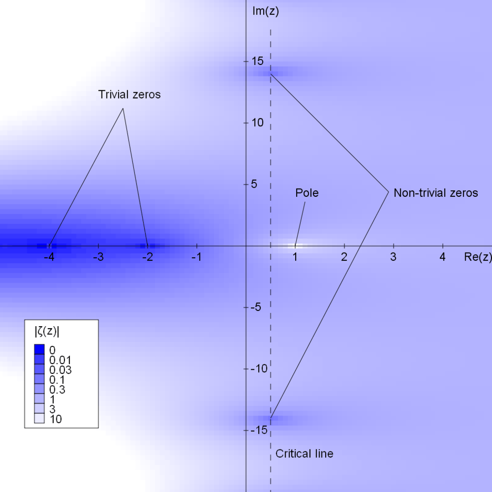 Riemann zeta function absolute value