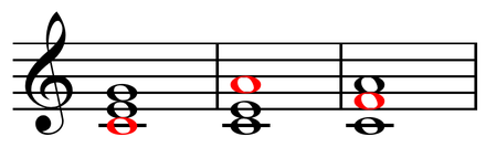 Root position, first inversion, and second inversion chords over C bass