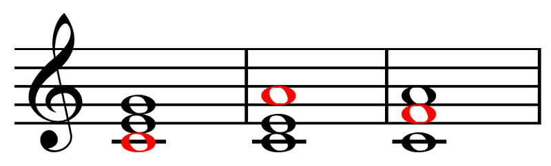 File:Root position, first inversion, and second inversion chords over C bass.png