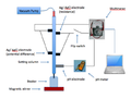 Rotational method for measurement of sedimentation potential.png