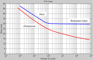 Fatigue limit - Representative curves of applied stress vs number of cycles for steel (in blue and showing an endurance limit) and aluminium (in red and showing no such limit).