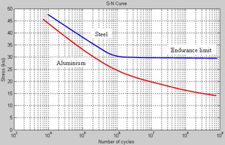 Aluminum and steel fatigue curve