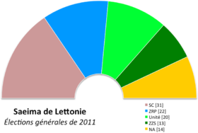 Image illustrative de l'article Élections législatives lettonnes de 2011