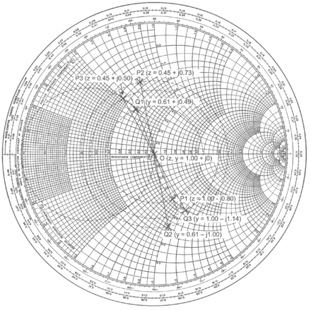 Smith chart with graphical construction for analysis of a lumped circuit SmithEx5.png