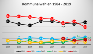 City Council election results 1984 - 2019