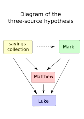 Three-source hypothesis - The arrows indicate information flow. As with the two-source hypothesis, supporters of the three-source hypothesis may or may not posit that Mark had access to the sayings collection.