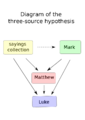 Synoptic problem Three-Source hypothesis.png