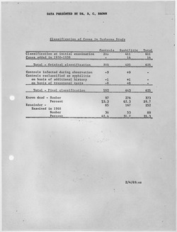 tuskegee syphilis experiment  table from u s public health service summarising participants in the study