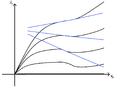 Tangenti di flesso di una famiglia di caratteristiche.png