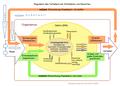 Verhalten Regulation.png