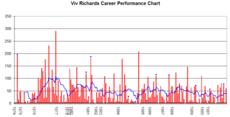 Viv Richards - Richards' Test career batting chart