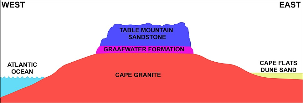 West-East cross section through Cape Peninsula