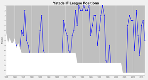 Ystads IF - Ystads IF's positions in the top division