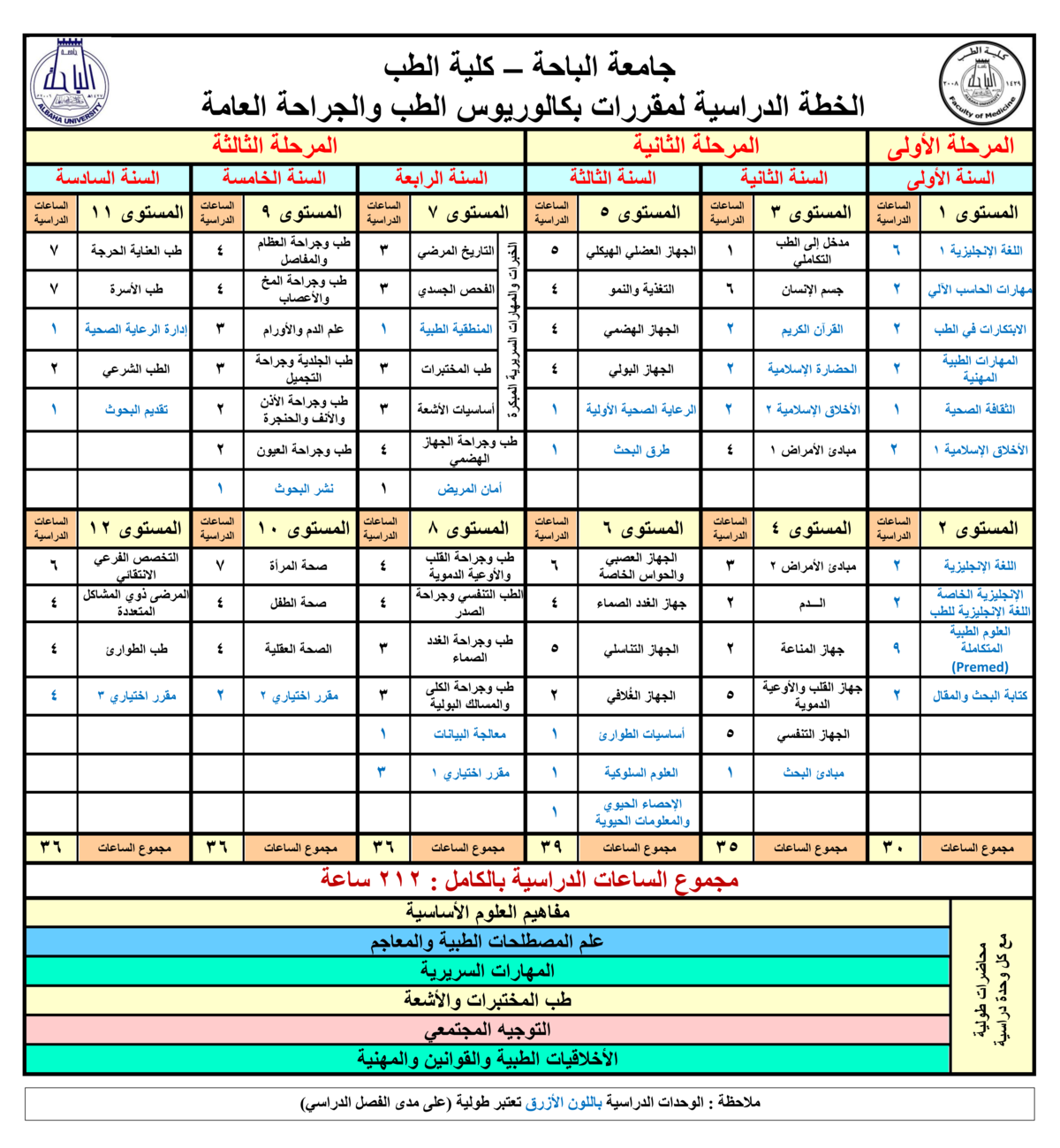 File مترجمة الخطة الدراسية في كلية الطب 0 Png Wikimedia Commons