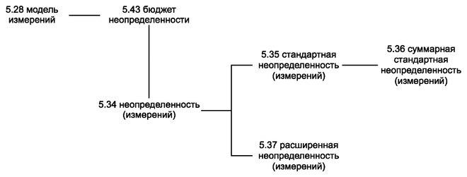 РМГ 29—2013 — Викитека