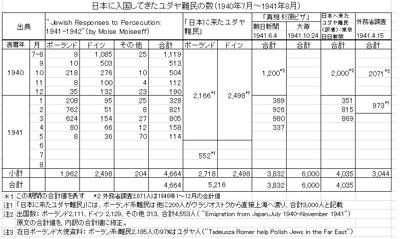 日本に入国してきたユダヤ難民の数