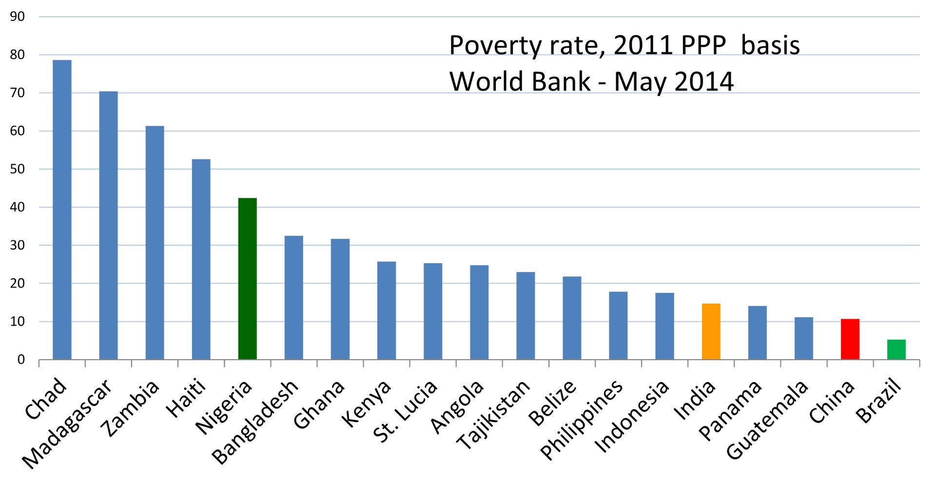 extreme poverty wikipedia