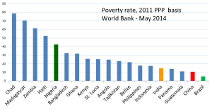 Extreme poverty - Image: 2014 Poverty rate chart Chad Haiti Nigeria Bangladesh Kenya Indonesia India China Brazil based on World Bank new 2011 PPP benchmarks