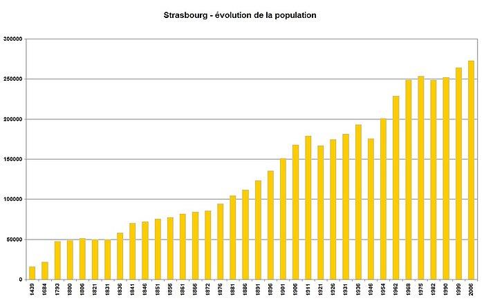 Evolution Population Mondiale évolution de la Population