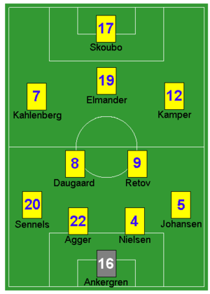 Brøndby IF - Brøndby IF's most commonly used players during the Double-winning 2004–05 season, their most recent league title.