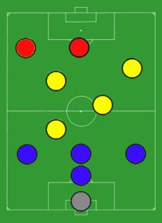 <i>Catenaccio</i> Game system in Soccer