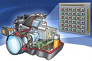 Schema di una fotocamera digitale