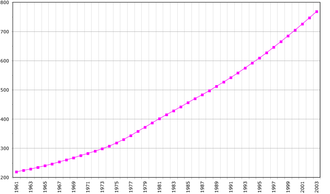 Demographics of the Comoros - Demographics of the Comoros, Data of FAO, year 2005 ; Number of inhabitants in thousands.